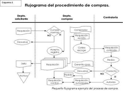 flujogramasdelprocedimientodecompra.jpg